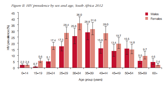 HIV prevalence by sex and age, South Africa 2012