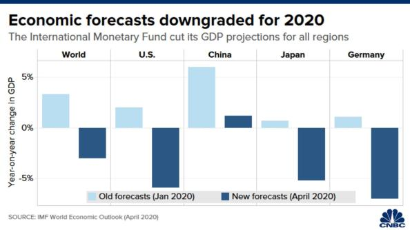 Chart showing new economic forecasts for 2020