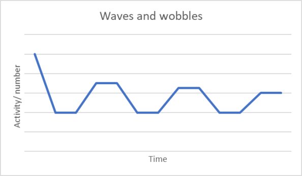 Covid-19 recovery: waves and wobbles