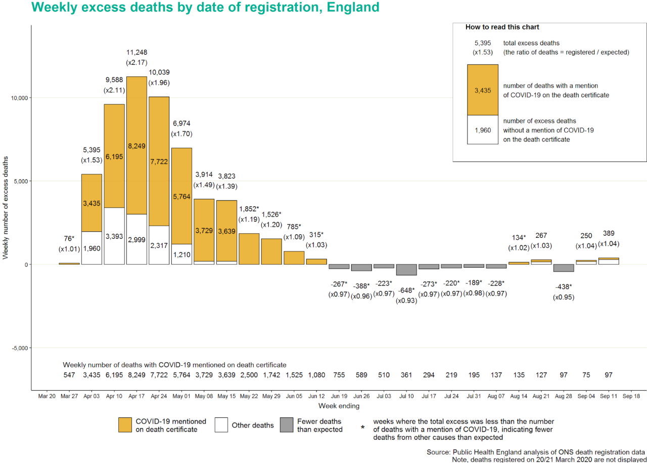 Weekly excess deaths by date of registration, England