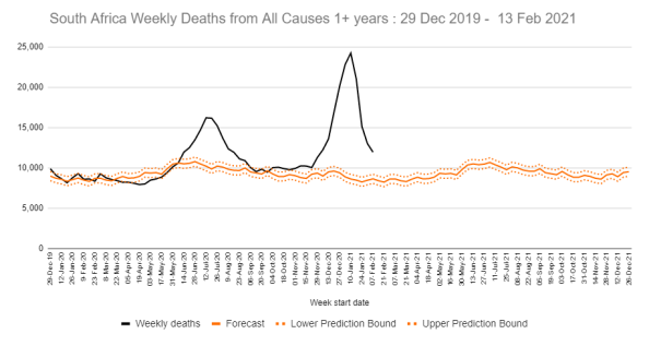 Chart showing weekly deaths from all causes in South Africa, 29 Dec 2019 to 13 Feb 2021