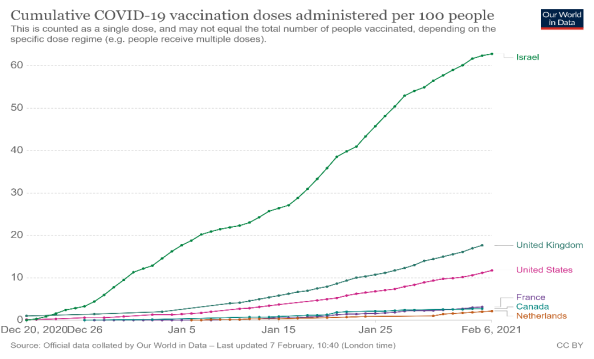 Cumulative COVID-19 vaccination doses administered per 100 people
