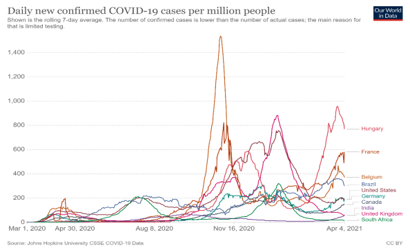 Chart depicting daily new confirmed COVID-19 cases per million people, from Our World in Data