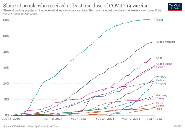 Chart depicting share of people who received at least one dose of COVID-19 vaccine, from Our World in Data
