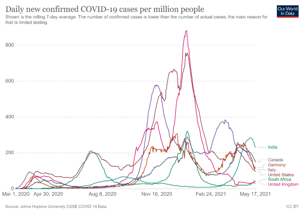 Chart showing daily new confirmed Covid-19 cases per million people, from Our World in Data