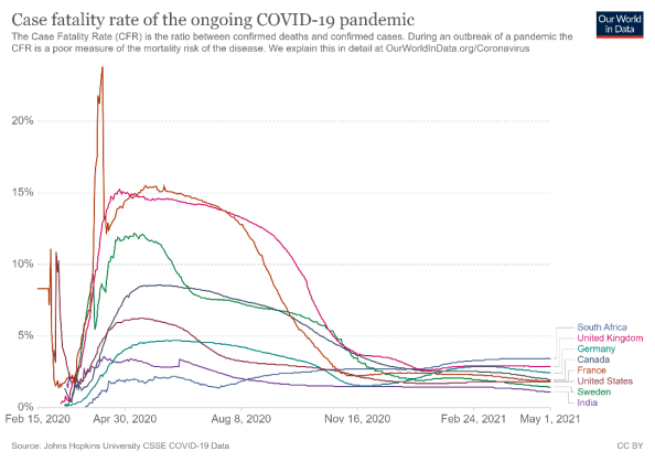Case fatality rate (CFR) of the ongoing COVID-19 pandemic